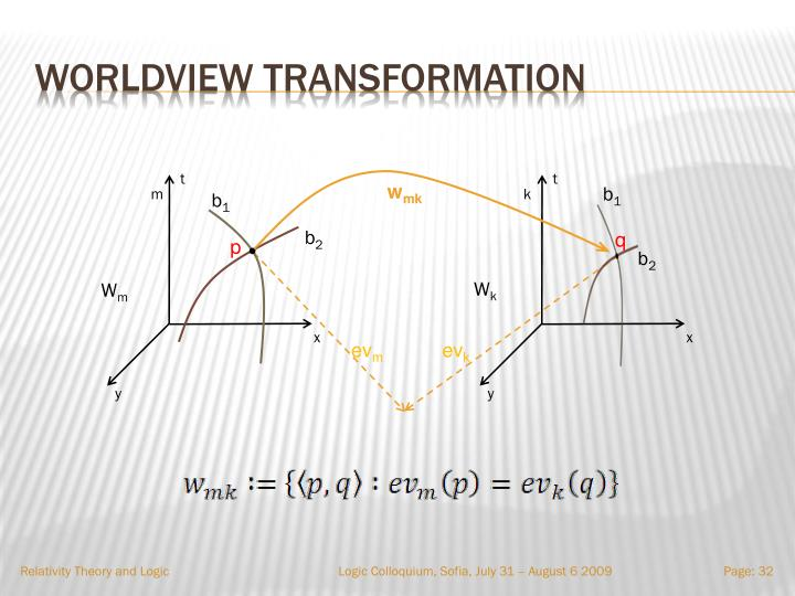 Worldview transformation