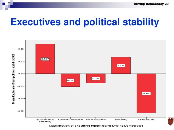 Executives and political stability