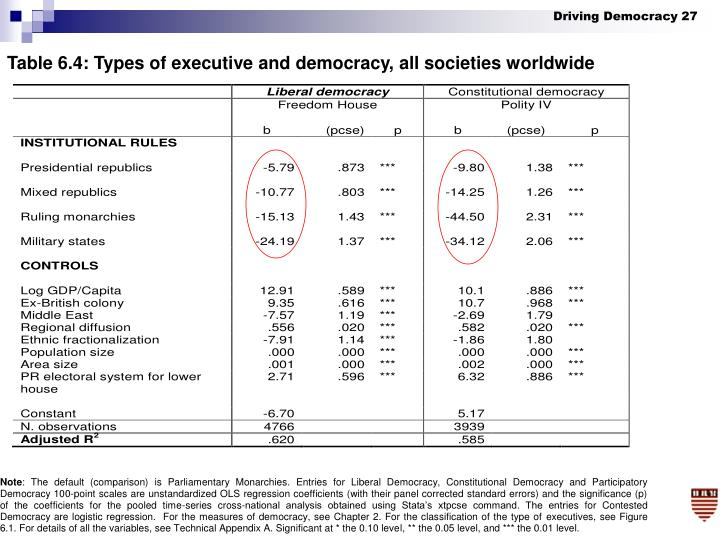 Table 6.4: Types of executive and democracy, all societies worldwide