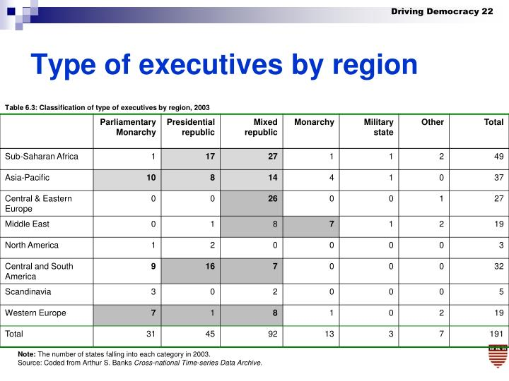 Type of executives by region