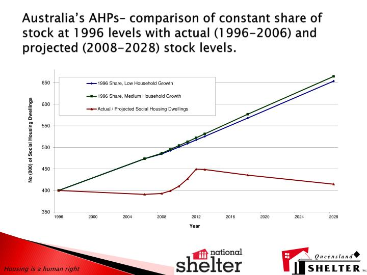 Australia's AHPs– comparison of constant share of stock at 1996 levels with actual (1996-2006) a...