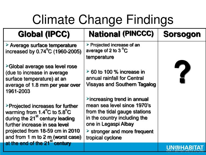 Climate Change Findings