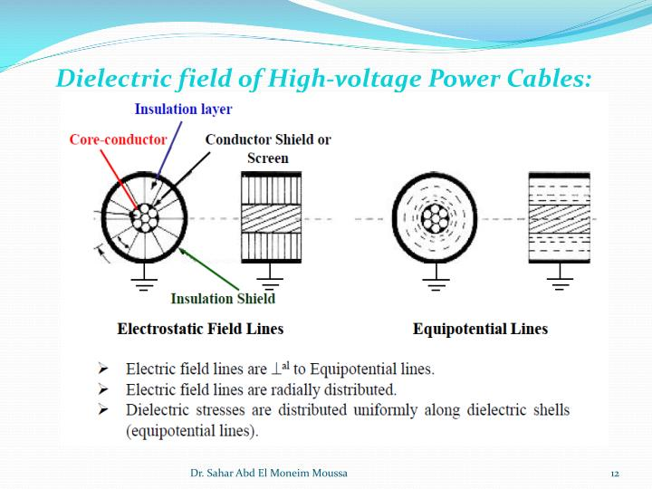 Dielectric field of High-voltage Power Cables: