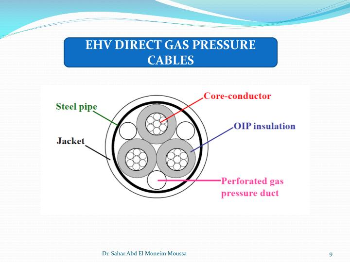 EHV DIRECT GAS PRESSURE CABLES