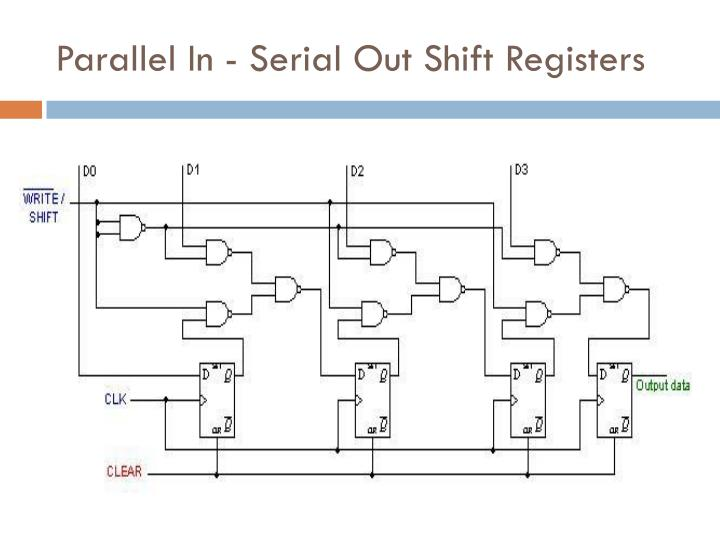 Parallel In - Serial Out Shift Registers