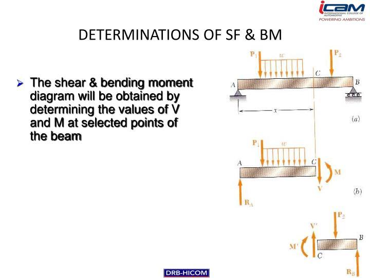 DETERMINATIONS OF SF & BM