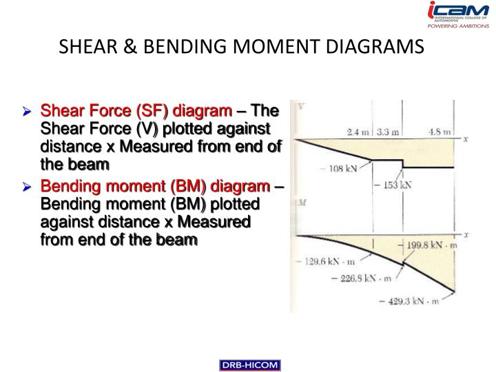 SHEAR & BENDING MOMENT DIAGRAMS