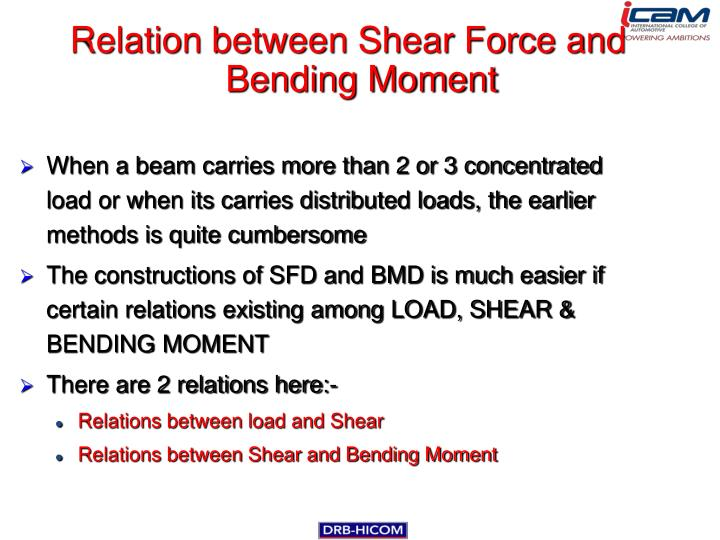 Relation between Shear Force and Bending Moment