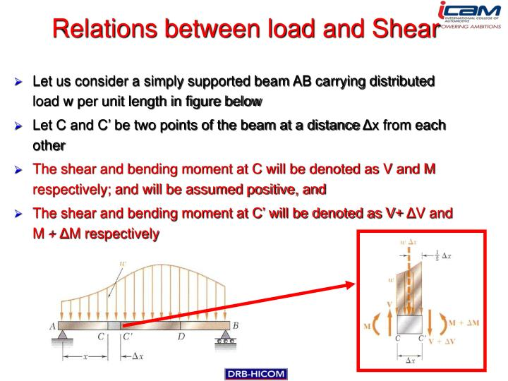 Relations between load and Shear