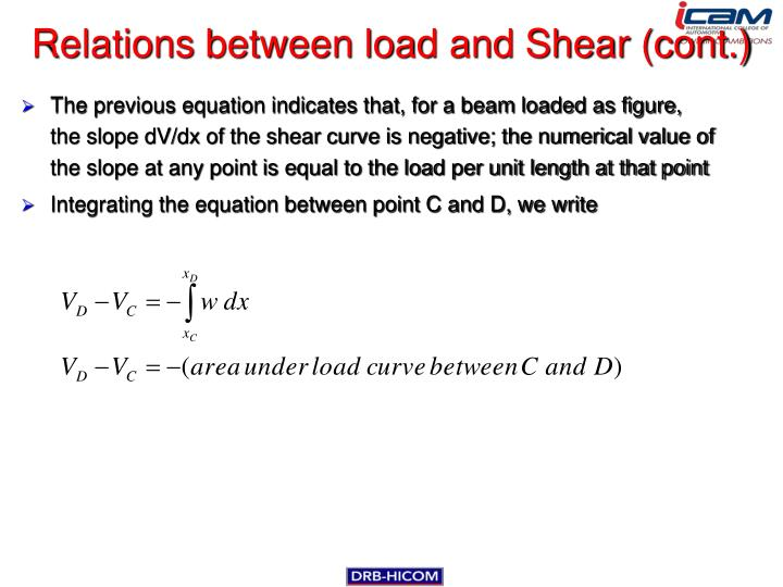 Relations between load and Shear (cont.)