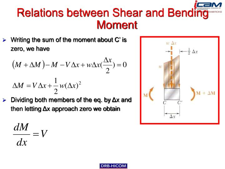 Relations between Shear and Bending Moment