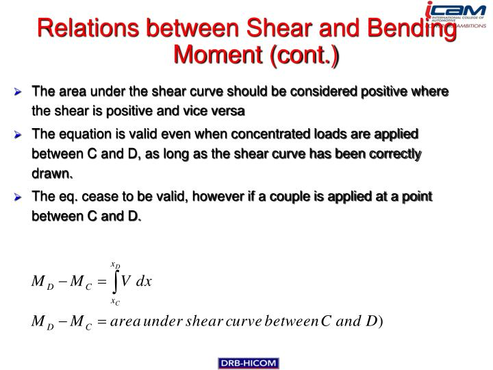 Relations between Shear and Bending Moment (cont.)