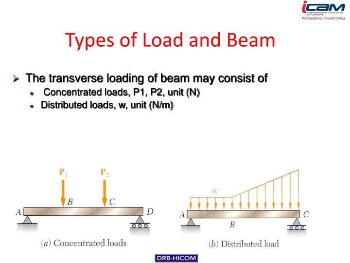 Types of Load and Beam