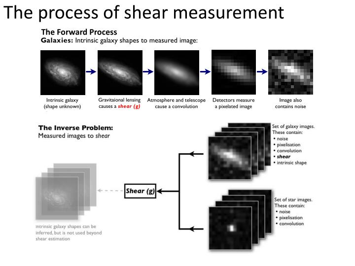 The process of shear measurement