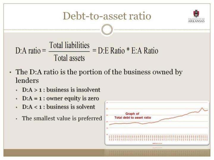 Debt-to-asset ratio