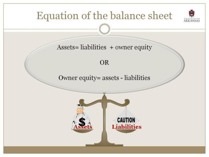Equation of the balance sheet