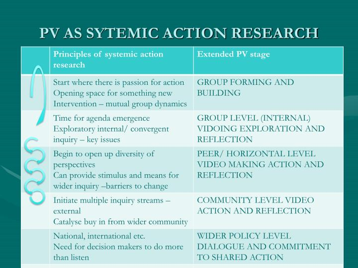 PV AS SYTEMIC ACTION RESEARCH