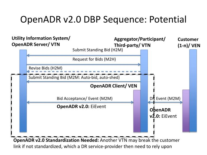OpenADR v2.0 DBP Sequence: Potential