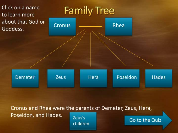 Click on a name to learn more about that God or Goddess.