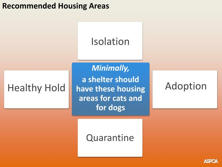 Recommended Housing Areas