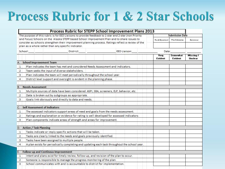 Process Rubric for 1 & 2 Star Schools