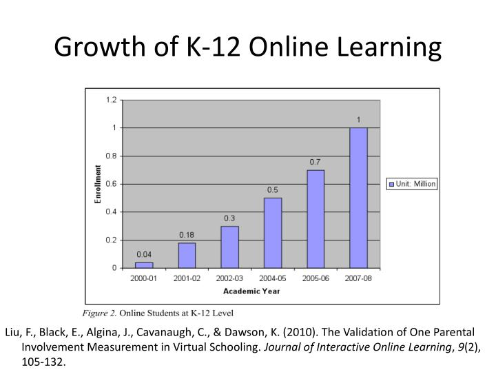 Growth of K-12 Online Learning