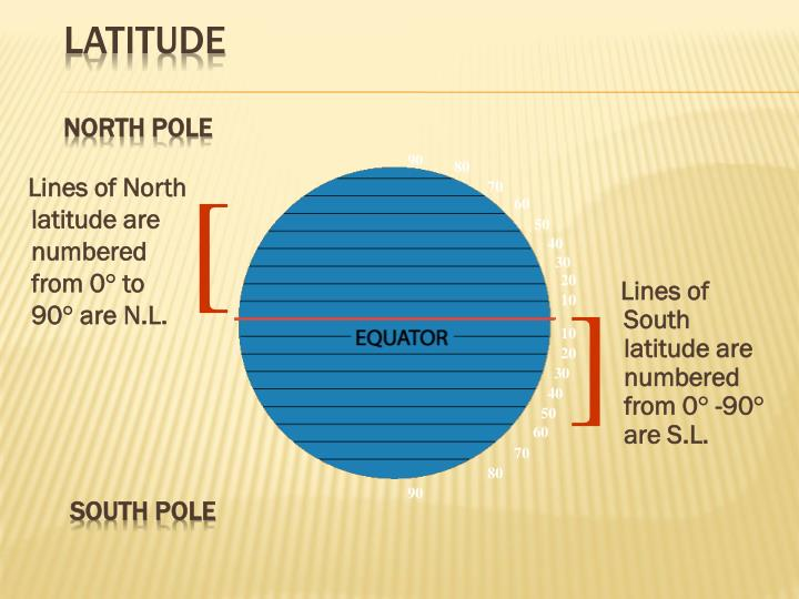 Lines of North latitude are numbered from 0