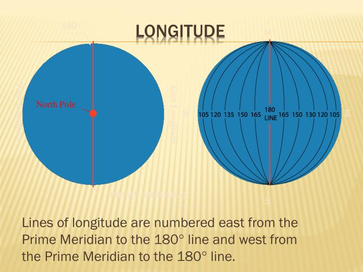Lines of longitude are numbered east from the Prime Meridian to the 180