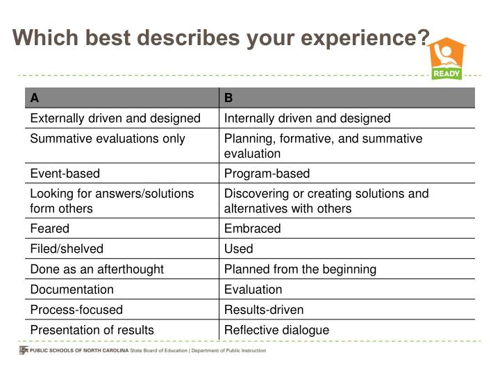 Which best describes your experience