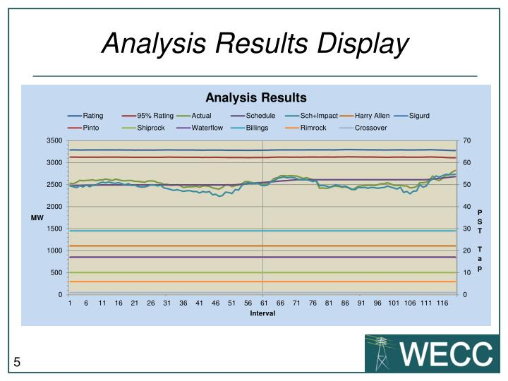 Analysis Results Display