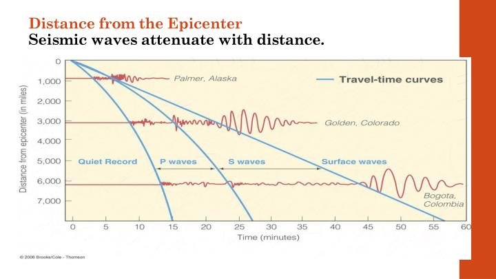 Distance from the Epicenter