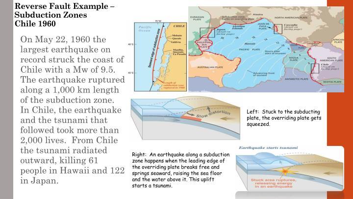 Reverse Fault Example –Subduction Zones
