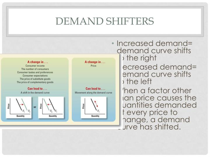 Demand Shifters