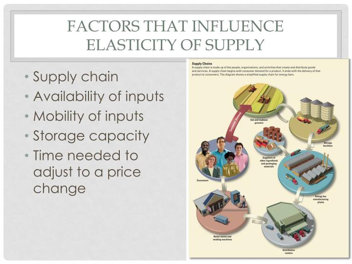 Factors that influence elasticity of supply