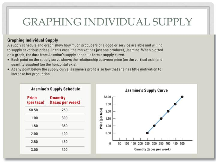 Graphing individual supply