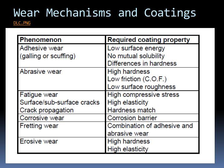 Wear Mechanisms and Coatings