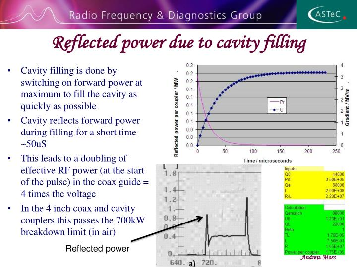 Reflected power due to cavity filling