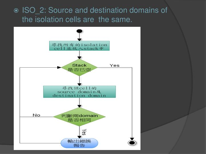 ISO_2: Source and destination domains of the isolation cells