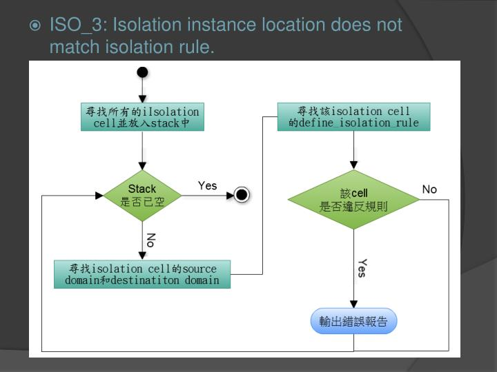 ISO_3: Isolation instance location does not match isolation