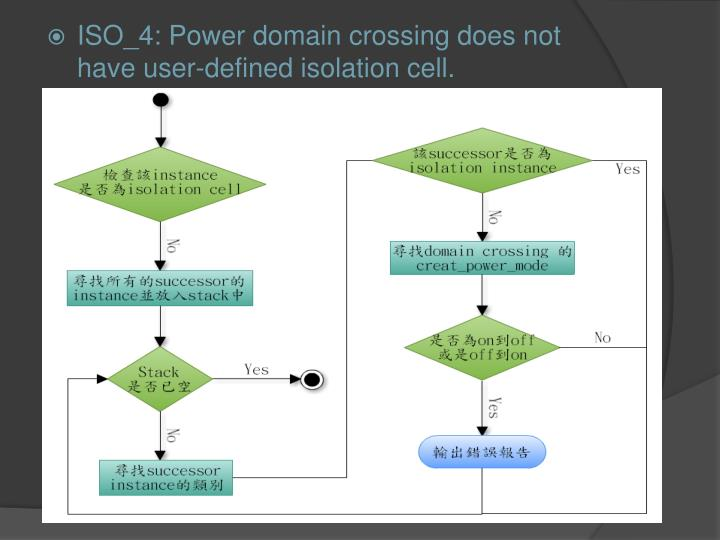 ISO_4: Power domain crossing does not have user-defined