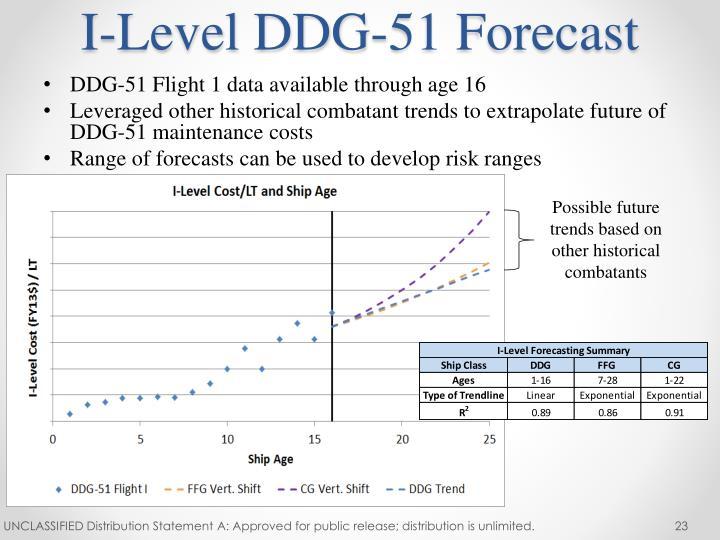 I-Level DDG-51 Forecast