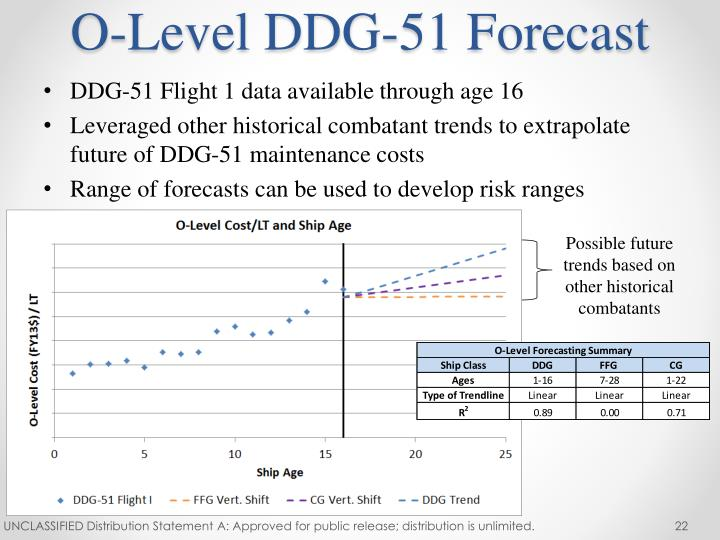 O-Level DDG-51 Forecast