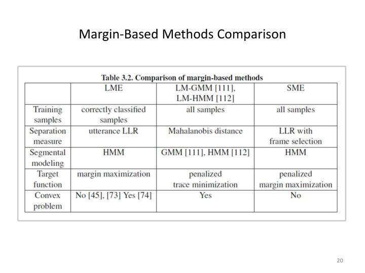 Margin-Based Methods Comparison