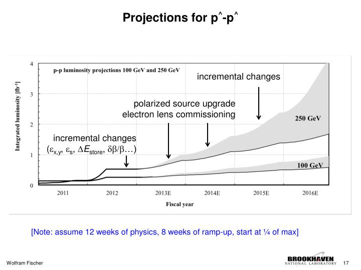 Projections for p