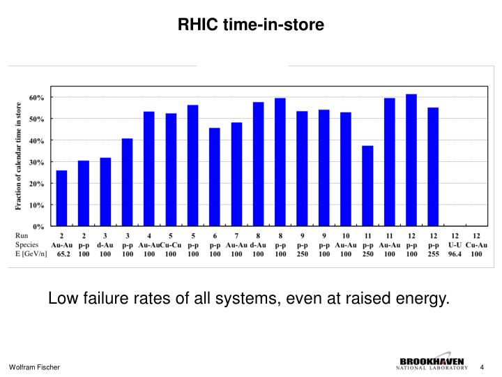 RHIC time-in-store