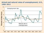 actual and natural rates of unemployment u s 1960 2012