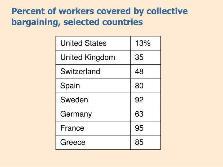 Percent of workers covered by collective bargaining, selected countries