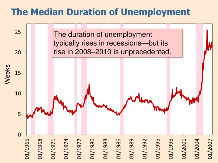 The Median Duration of Unemployment