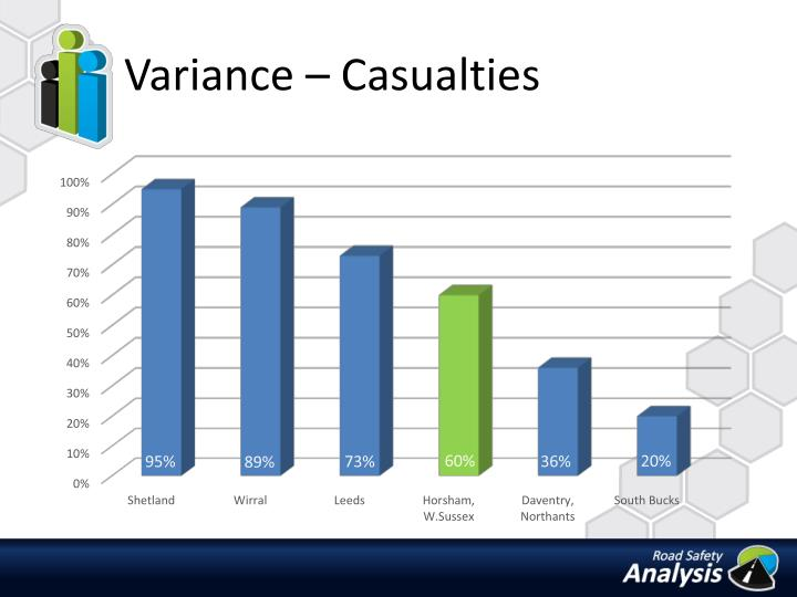 Variance – Casualties