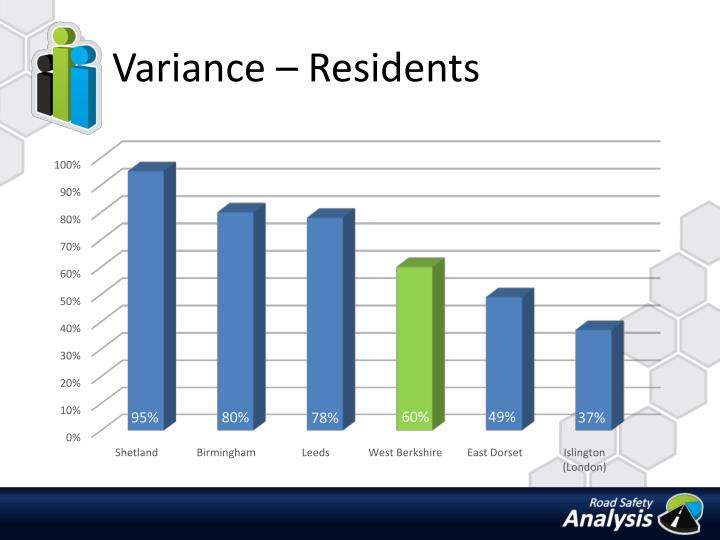Variance residents